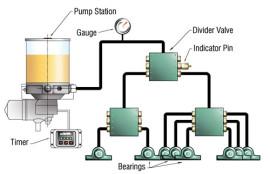 Graco Unveils Electric Lubrication Pumps Lubrication